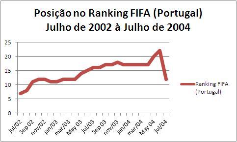 Evolução portuguesa no Ranking da FIFA entre julho de 2002 e julho de 2004