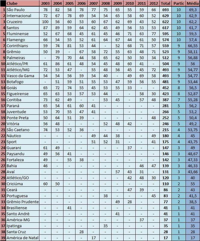 Ranking pontos corridos
