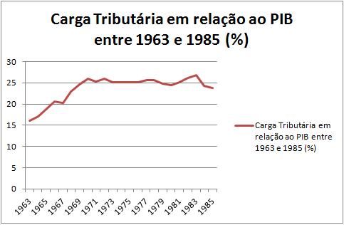 Fonte: Fundação Getúlio Vargas - Centro de Contas Nacionais - diversas publicações, período 1947 a 1989; IBGE. Diretoria de Pesquisas. Coordenação de Contas Nacionais