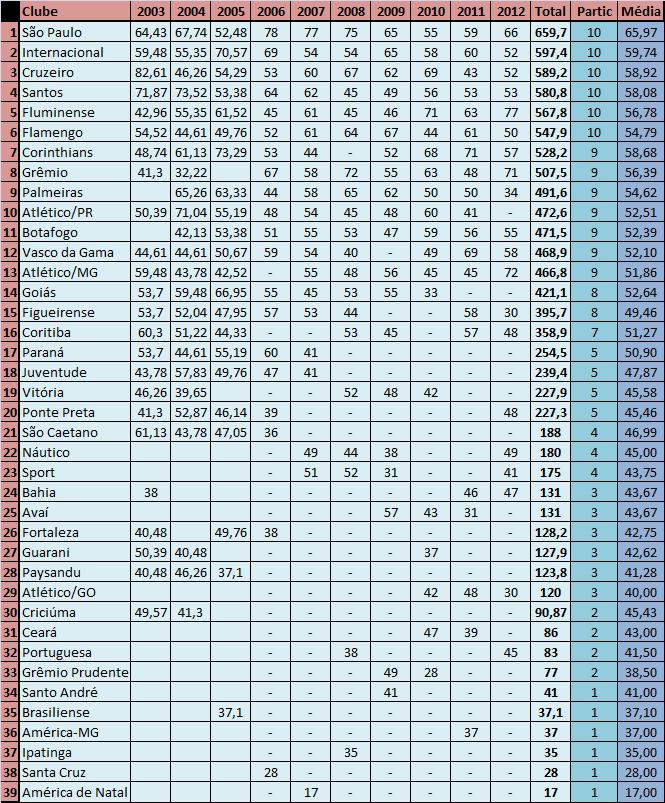 Ranking proporcional