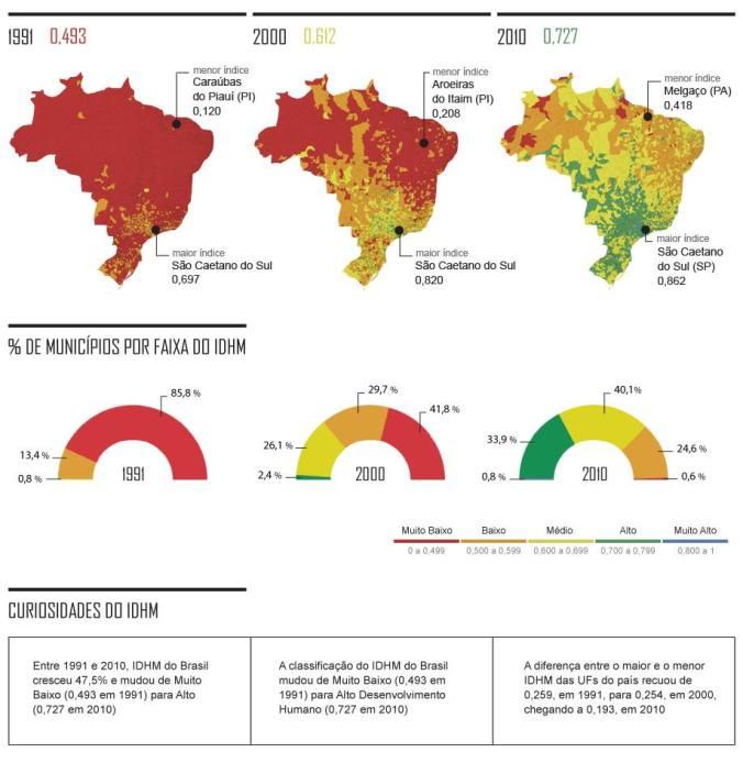 IDH 1991-2010 (Fonte: Folha de São Paulo)