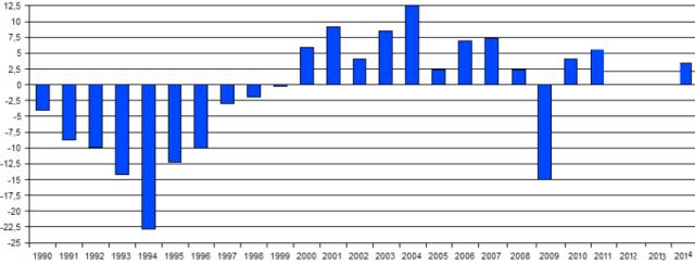 Crescimento do PIB ucraniano 1990-2014 (Fonte: wikimedia commons)