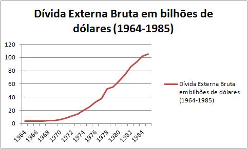 Fonte: IBGE e IpeaData