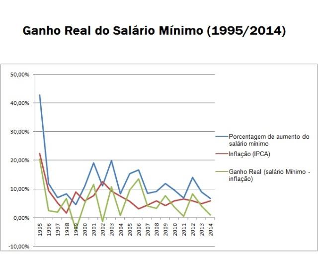 Salário Mínimo - 1995 a 2014